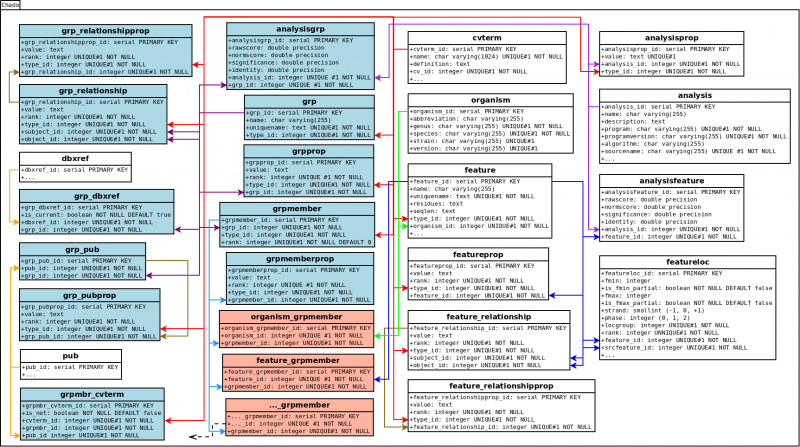 File:ChadoComparativeModule.png