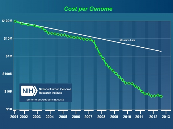 Cost per Megabase of DNA Sequence